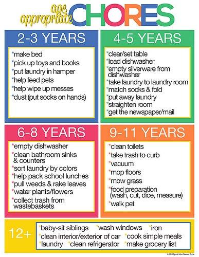 chores to do around the house list